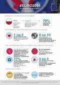 Euro 2016 - jak wykorzystać wydarzenie w komunikacji marki na Twitterze