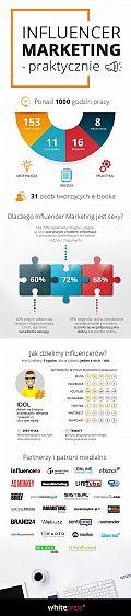 Praktycznie o Influencer Marketingu – bezpłatny ebook [INFOGRAFIKA]