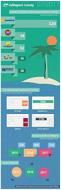 Badanie: Rainbow Tour liderem wydatków na reklamę display w kategorii Biura Podróży [INFOGRAFIKA]