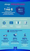 #Akcjadonacja, czyli sposób na walkę z ubóstwem menstruacyjnym