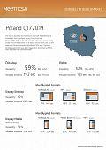 Widoczność reklam online w Polsce w górę
