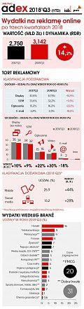 Badanie: Stabilny wzrost reklamy cyfrowej [INFOGRAFIKA]