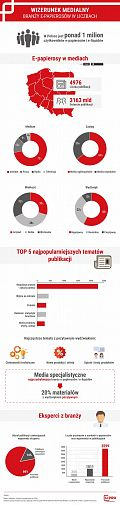 Badanie: E-papierosyw mediach [INFOGRAFIKA]