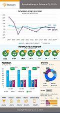 Badanie: rynek reklamowy wzrósł o 2,3 proc. w I kw. [INFOGRAFIKA]