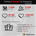 Badanie: Walentynki na Instagramie
