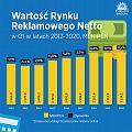 Wartość rynku reklamy w Polsce po trzech miesiącach 2020 wzrosła o 0,5%