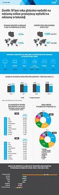 2,5 proc. więcej na reklamę w Polsce w 2017 roku [INFOGRAFIKA]