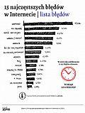 Raport o kondycji polskiej ortografii w Internecie