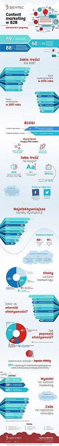 Content marketing dla B2B [INFOGRAFIKA]