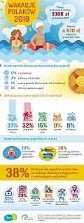 Polacy wydają coraz więcej na wakacje