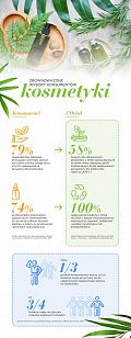 L'Oréal: Papierowe butelki i tubki kosmetyczne