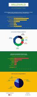 Badanie: Wybory kosmetyczne millenialsów [INFOGRAFIKA]