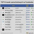 Napoleoncat: Marki samochodowe na Facebooku