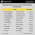 Najpopularniejsze marki elektroniczne na Facebooku w Polsce