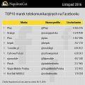 Play, Orange i Plus największymi markami telekomunikacyjnymi na Facebooku