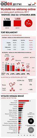 Badanie IAB/PwC AdEx 2017 H1: Trendy w reklamie cyfrowej [INFOGRAFIKA]