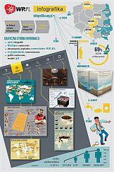 Infografika.wp.pl - pierwszy serwis z polskojęzycznymi infografikami