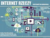 Internet of things: Przyszłość należy do internetu