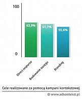 Polski rynek reklamy kontekstowej wart 216,5 mln