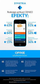 Aplikacje mobilne Ceneo.pl