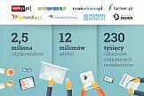 Rekordowa liczba użytkowników i odsłon portali Grupy PTWP