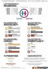Fanapagetrends - Styczeń 2014 r. pełen zmian