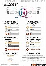 Fanpagetrends maj 2014 - Donatan i Cleo detronizują Chodakowską