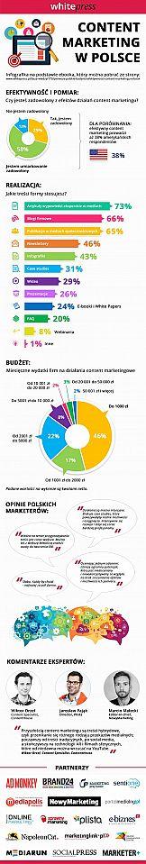 Efektywności content marketingu