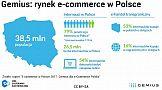 Polski rynek e-commerce 2017
