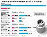 Farmaceutyki w reklamach wideo online