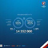 Mecz Polska - Niemcy w social media