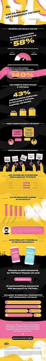 Polscy użytkownicy Tiktok pod lupą [INFOGRAFIKA]