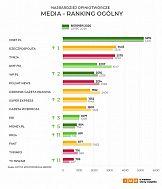 Najbardziej opiniotwórcze media w Polsce – sierpień 2020