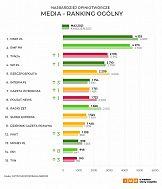 Najbardziej opiniotwórcze media w maju: Onet, RMF FM, TVN24, Wp.pl i Rzeczpospolita