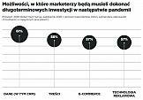 Polska premiera szóstej edycji raportu Future Focus o najbliższej przyszłości marketingu