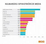Badanie: Wirtualna Polska najczęściej cytowanym medium w grudniu 2018