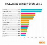Onet.pl najbardziej opiniotwórczym medium września 2018