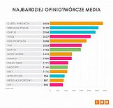 Gazeta Wyborcza najczęściej cytowanym medium w styczniu 2019