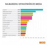 IMM: Onet.pl liderem opiniotwórczości w październiku