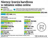 Niemcy: jak branża handlowa reklamuje się z wideo online?