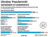 E-commerce rośnie na Ukrainie