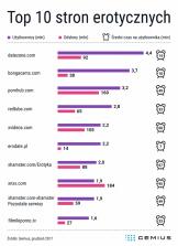 Portale erotyczne – gdzie najczęściej zaglądają internauci?