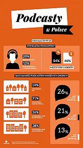 Polacy o podcastach