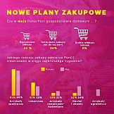 COVID(n)owe plany zakupowe Polaków