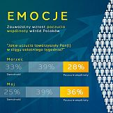 Polacy jednoczą się w kryzysie - 36% odczuwa poczucie wspólnoty