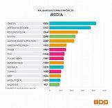 Raport IMM: Grudzień - bez zmian na pozycji lidera rankingu opiniotwórczych mediów