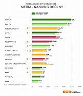 Ranking najbardziej opiniotwórczych mediów - grudzień 2020