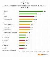 Najbardziej opiniotwórcze media w Polsce 2020 – raport roczny
