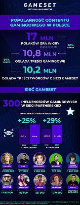 Niemal 11 milionów graczy ogląda gamingowe treści w sieci