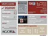 Wyniki finansowe Grupy Agora w 2. kwartale 2020 r.